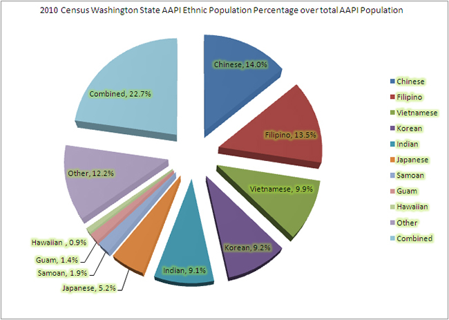 Asian American and Pacific Islander Population by Race (2010)