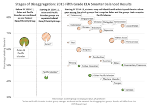 API Disaggregated Data 5th Grade Smarter Balanced Results