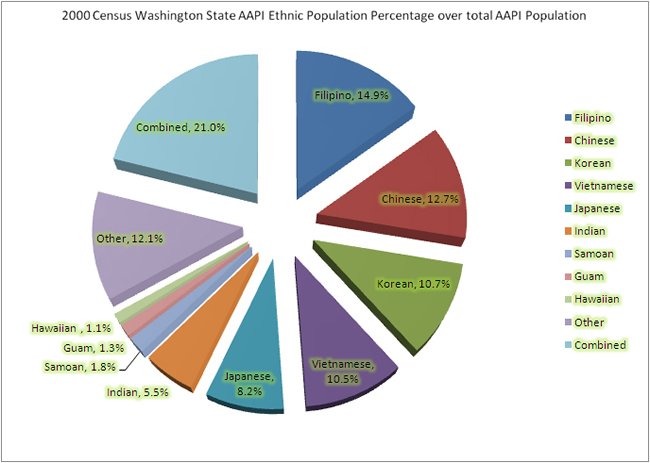Asian American and Pacific Islander Population by Race 2000